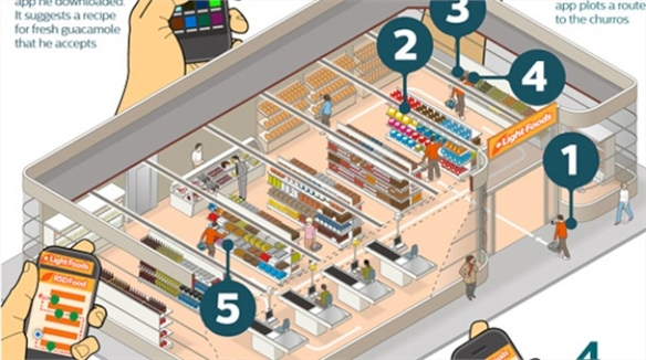 Philips' Connected Retail Lighting