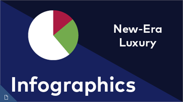 New-Era Luxury Infographics