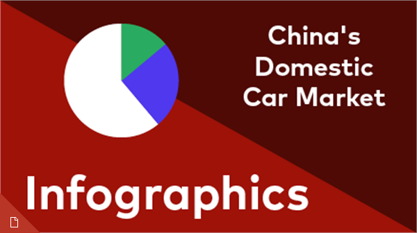 China's Changing Domestic Car market Infographics
