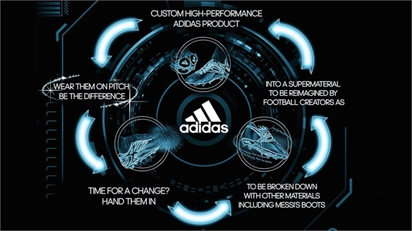 Adidas: Sport Infinity Recycling Programme