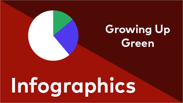 Growing Up Green Infographics
