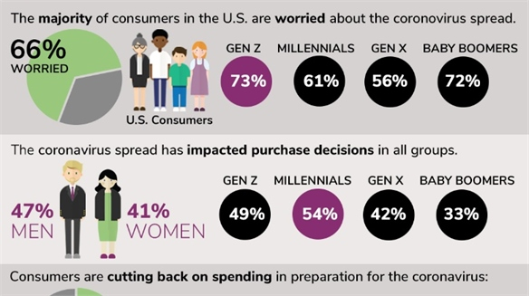 Pragmatic Millennials Quick to Change Consumer Habits